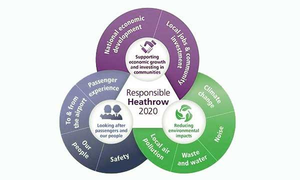Heathrow 2013 sustainability performance summary